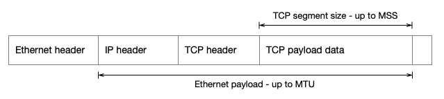 Ethernet / IP / TCP headers with MTU and MSS indicated