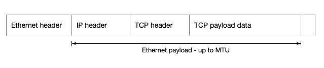 Ethernet / IP / TCP headers with MTU indicated