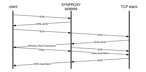SYNPROXY packet flow